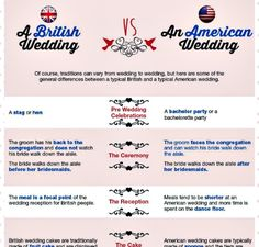 "Interesting! British and UK wedding traditions compared to American wedding traditions! Who knew that british brides were expected to show up ""casually late""?"