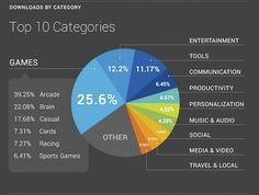 Top 10 categories of Android apps