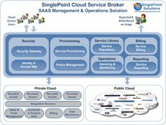 cloud service broker architecture - Google Search