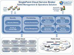 cloud service broker architecture - Google Search