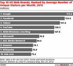 Top Web and Mobile Properties of 2012—Trends emerge in app preferences of iPhone vs. Android users