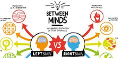 Communication Breakdown: Left Brain vs. Right Brain - #Infographic