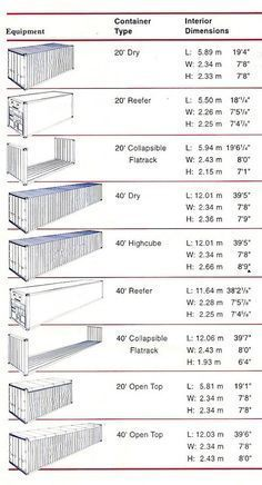 Shipping container dimensions More #containerhome #shippingcontainer There are 10 things you should do and 10 you should not do when building with shipping containers. With rising cost of building, more and more people want to do DIY projects. One of the easies ways is to add Shiiping Container Homes to your DIY list.