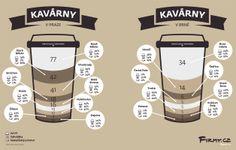 Jaké jsou kavárny v Praze a Brně. #infographics #coffee #prague #brno