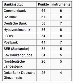 Das Quantitative Ranking der Top-20 Banken aus Deutschland im Social Media Bereich in 2011