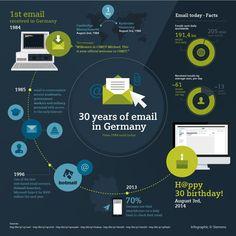 30 éve érkezett meg az első e-mail Németországba
