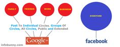 There are really two big players when it comes to social media. In the Red corner we have Google Plus and in the Blue corner we have Facebook.