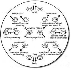 Body Language - Psychology of eye movements.