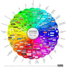 Social Media Prisma - Deutsche Version