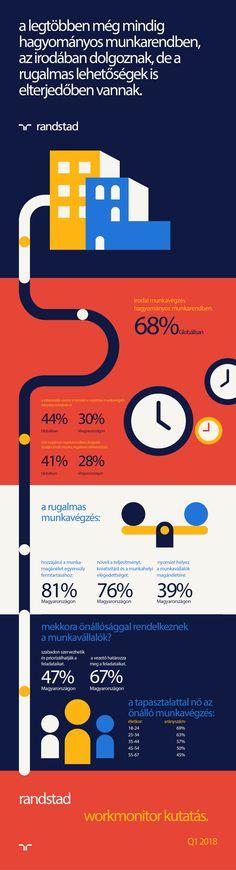 #q1 #workmonitor #homeoffice #treds #work #jobs #worklife
