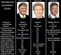 2016 Presidential Candidates