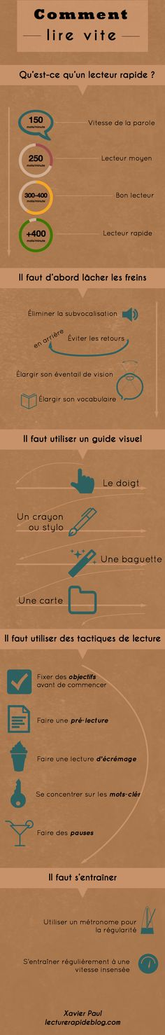Educational infographic : Lecture rapide: un condensé sous forme graphique Cv Resume Template, Web Design, French Language, Study Tips, Time Management, Better Life, Self Improvement, Good To Know, Personal Development