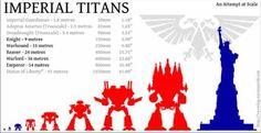Imperiator, Knights, Reaver, Scale, Titan, Warhound, Warlord - Titan Scales - Gallery - DakkaDakka