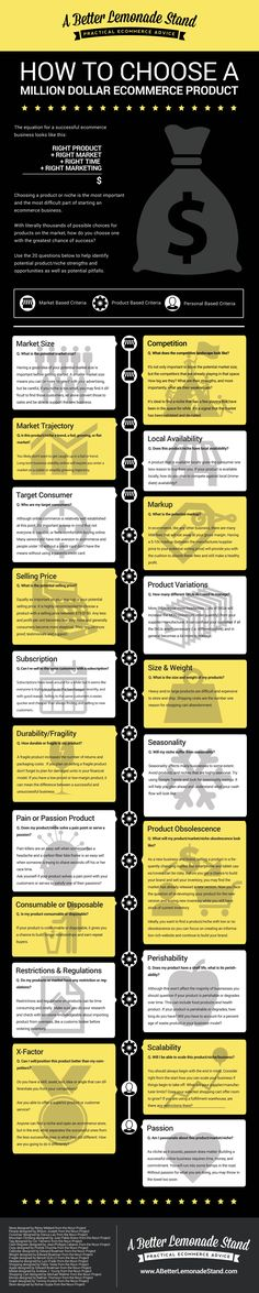 Infographic - How To Choose Million Dollar Products To Sell Online
