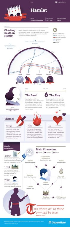 out this awesome 'Hamlet' infographic from Course Hero!Check out this awesome 'Hamlet' infographic from Course Hero! Ap Literature, British Literature, Teaching Literature, Classic Literature, Teaching Tools, Teaching Resources, Books To Read, My Books, Bulletins