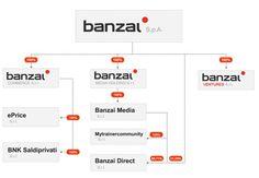 Cosa Insegna il Prospetto Informativo Banzai. #editoria #media #giornalismo