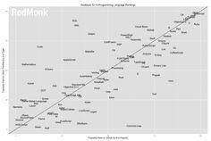 Java, JavaScript, PHP, C#... La popularité du langage Swift d'Apple explose - JDN Web & Tech