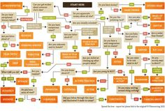 So you want to work in Hollywood?  Use this flow chart to decide which job is right for you