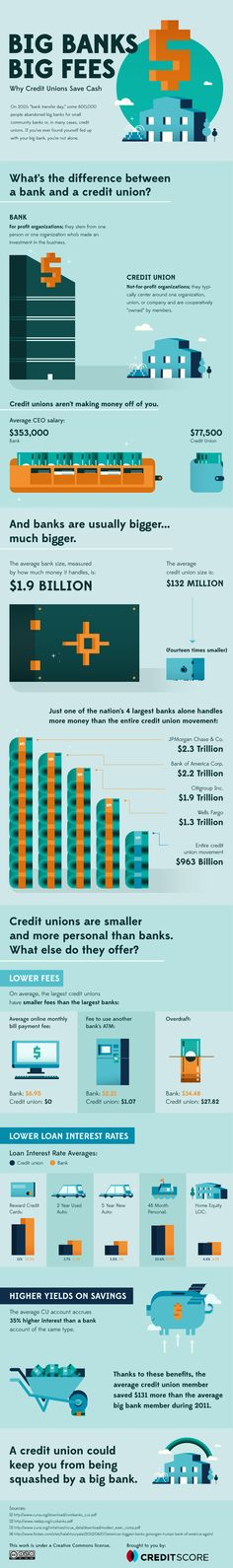 Big bank and Credit Union Fees Infographic by CreditScore