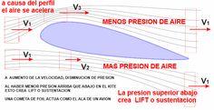 POR QUE VUELA UNA COMETA kitesurfen mallorca, kiteblog www.edmkpollensa.com, info tecnica sobre principios basicos de aerodinamica, la escuela de kitesurf en mallorca