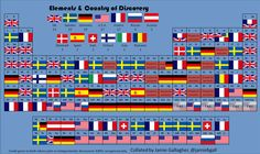 Periodic table by country of discovery
