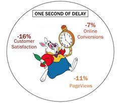 analisi della velocità SEO, speed analysis