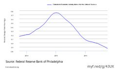 October 2016 Philly Fed Coincident Index Shows Continuing Slowing Of Economic Rate of Growth