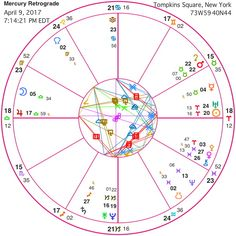 April 2017 and the tangled web we weave. As April begins, Saturn and Mercury station Retrograde. (Saturn on April 6, Mercury April 9 – May 3) Venus stations Direct on April 15th.