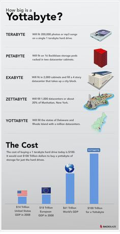The National Security Agency (NSA) is forecasting it may need yottabytes of storage to keep all of its surveillance data by 2015, and it is surprised to let you know that 1 yottabyte may cost about 100 trillion dollars.