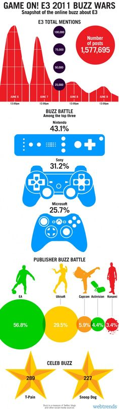 Examples of Good/Bad Infographics | At the top, Graphics and Hand ...