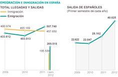 40.000 españoles han emigrado este año | Sociedad | EL PAÍS