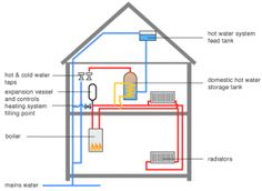 Layout of a Central Heating System with a System Boiler Thermal Comfort, Air Conditioning System, Heat Pump, Central Heating, Boiler, Heating Systems, Water Tank, Layout