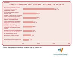 Qué estrategias utiliza una empresa para superar la escasez de talento. Datos para zona EMEA (Europa, Próximo Oriente y África). Estudio ManpowerGroup de escasez de talento 2012. #rrhh