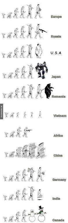 Evolution der Menschheit in verschiedenen Ländern