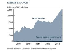 Where is all the money the Fed has been dumping into the economy?  In bank reserves.  Maybe someday we'll reform our economic and financial policy enough that banks will actually lend out the absurd amount of reserves they have sitting around.