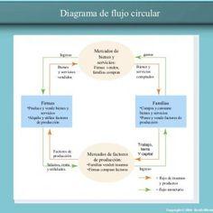 Movimiento circular de la economa flujo circular pinterest diagrama de flujo circular mercados de ingreso gastos bienes y servicios bienes firmas venden ccuart Choice Image