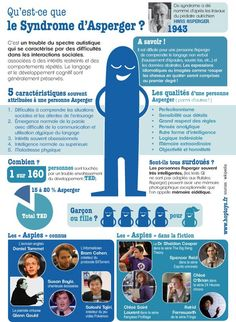 Infographic - National Asperger& Syndrome Day - An infographic to better understand Asperger& syndrome - Syndrome Asperger, Aspergers, Therapy Activities, Childhood Education, Primary School, Social Work, Speech Therapy, Special Education, Good To Know