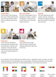 Kitchen zones make every kitchen efficient - organising kitchen by zone