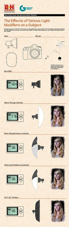 Photo Dojo's quick tips • Infographic: The Effects of Various Light Modifiers on a Subject