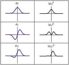 Ecuación de Schrödinger - Wikipedia, la enciclopedia libre