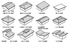 今日覚えた日本語、屋根関連用語