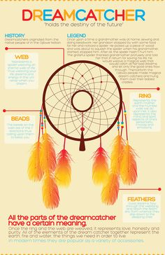 Infographic I made for my typography class!I love dreamcatchers, so yes.