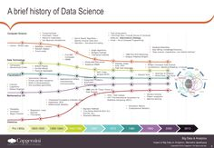 The history of data science in one great graph.