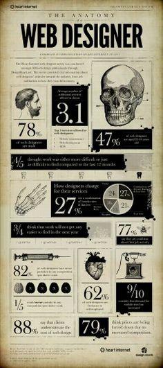 Anatomy of a web designer
