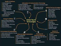 Aqui temos as 60 principais Tecnologias Emergentes. Blockchain, Natural Language, Data Analytics, Artificial Intelligence, Big Data, Communication, Medical, Vr, Cloud