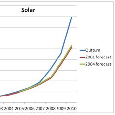 Solar Energy Development and Innovation | The Energy Collective