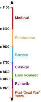 Describes the history of classical music in Medieval, Renaissance, Baroque, Classical, Early Romantic, Romantic, and post 'Great War' time periods. Talks about a wide variety of classical composers in all of these time periods, as well as depicting a short biography on a few of the popular composers; Mozart, Beethoven, Verdi, etc