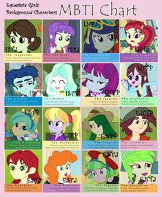 Equestria Girls Background Character MBTI Chart by BerryPunchrules.deviantart.com on @DeviantART