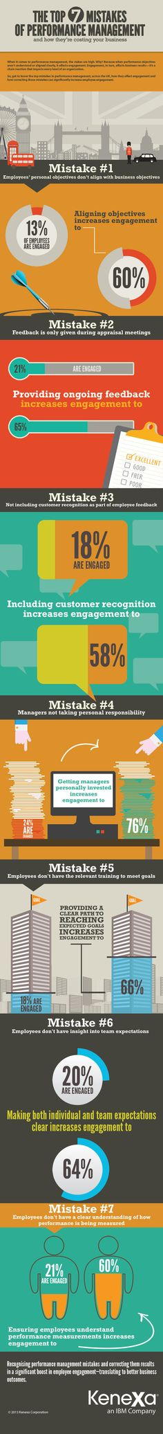 12 best performance management images on pinterest human resources the top 7 mistakes of performance management fandeluxe Choice Image