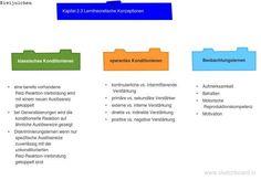lerntheoretische Konzeptionen Motivation, Boarding Pass, Travel, Developmental Psychology, Learning, Voyage, Viajes, Traveling, Daily Motivation